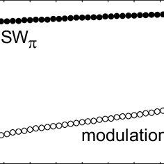 Stability diagram at Γ = 5.7: (@BULLET, green line) Hopf