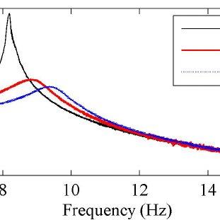 Free beam response to a pseudo-random excitation with and