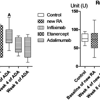 (PDF) The Impact of DMARD and Anti-TNF Therapy on
