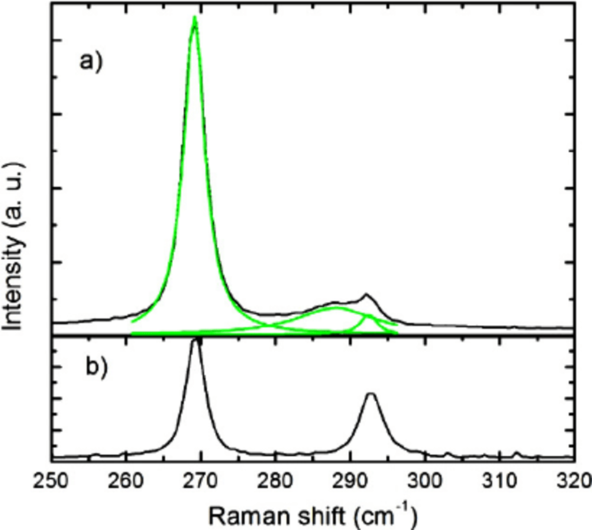 a) Raman spectra of GaAs nanowires in air. The black solid