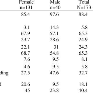 (PDF) Cannabis use among a sample of 16 to 18 year-old