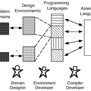 A Layered Architecture in Support of Human Problem-Domain