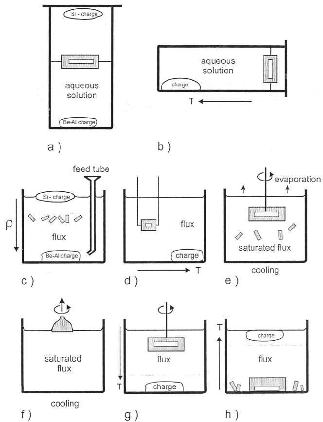 Schematic arrangement for the hydrothermal (a,b) and flux