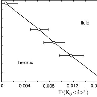 The phase diagram as a function of amphiphile