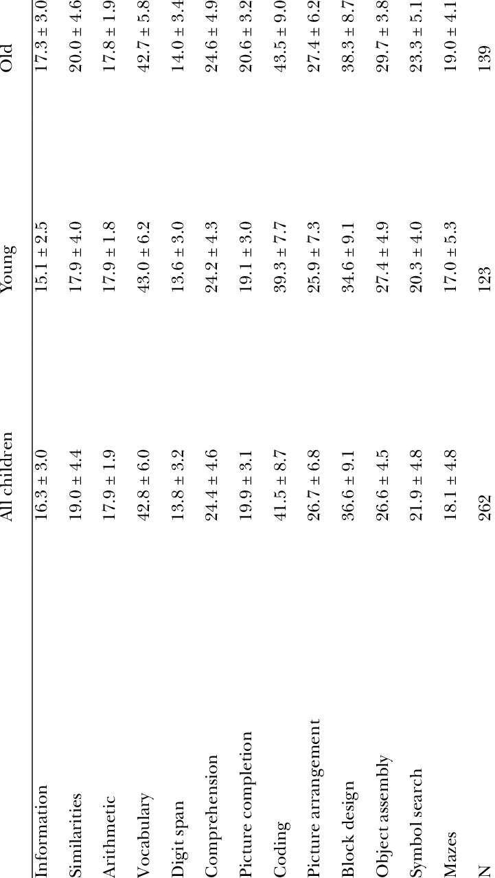 Mean ± standard deviation on the WISC subtests. Results