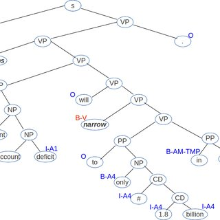 Binary parse tree of a sentence. Each leaf node is