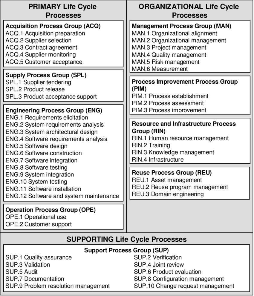 hight resolution of software life cycle processes according iso iec 12207