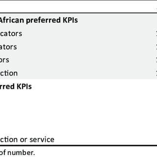 Preferred KPIs for call centre managers in South Africa