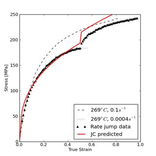 (PDF) Tutorial on state variable based plasticity: An