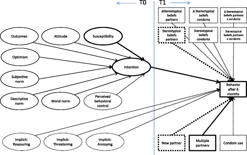 Logic Model of Predictors of Testing Intention and