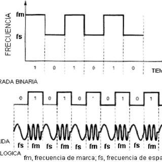 Figura No. 2.4 Diagrama de bloques de un circuito PLL