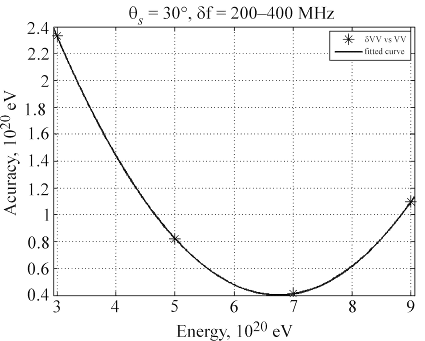 Dependence of the cascade energy determination error in