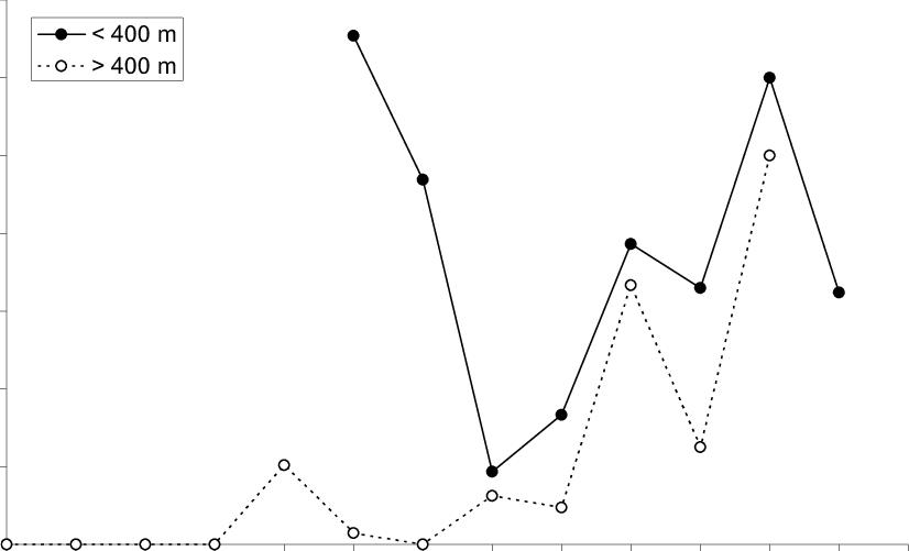 2. Variación de la proporción de cuadrados de 10 × 10 km