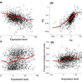 Correlation of E. coli mRNA expression with Ka, protein