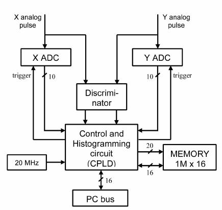 Simplified block diagram of the digital circuit for image