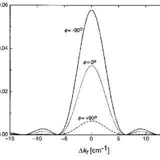 (PDF) Light diffraction at mixed phase and absorption