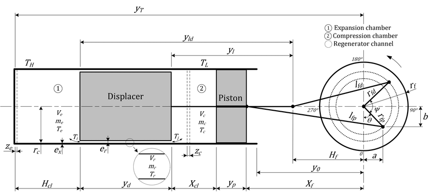 Schematic of the b-type Stirling engine with cam drive