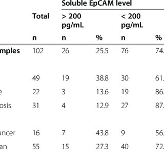 (PDF) Soluble EpCAM levels in ascites correlate with