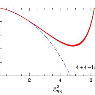 The β function β N f =2 qq against the coupling g 2 qq