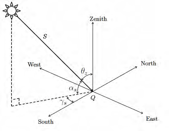Figure F.1: Observer at location Q illuminated by sun ray