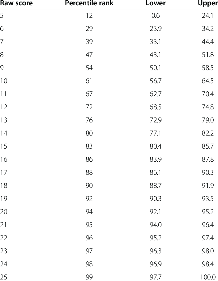 Percentile ranks (point and 95% interval estimates