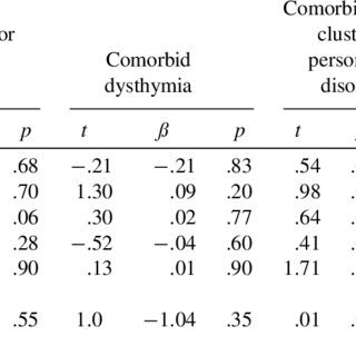(PDF) Outcome Prediction of Cognitive Behaviour Therapy