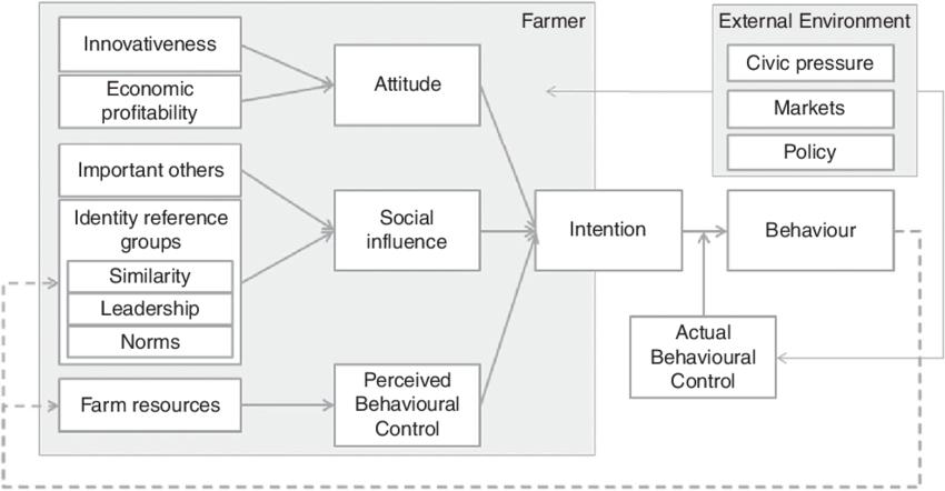 Theoretical framework of farmer decision making improved
