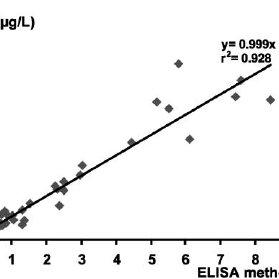 (PDF) Development and validation of a quantitative ELISA