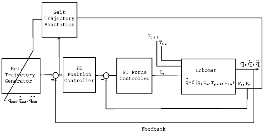 Block diagram of the impedance-control-based gait-pattern