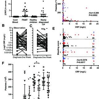 (PDF) C-reactive protein enhances IgG-mediated phagocyte