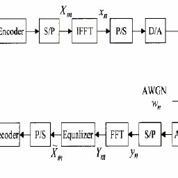 A base band block diagram for an OFDM communication system