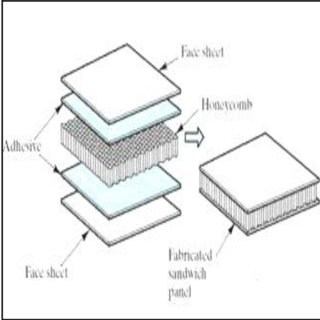 (PDF) ANALYSIS OF COMPOSITE MATERIAL (SANDWICH PANEL) FOR