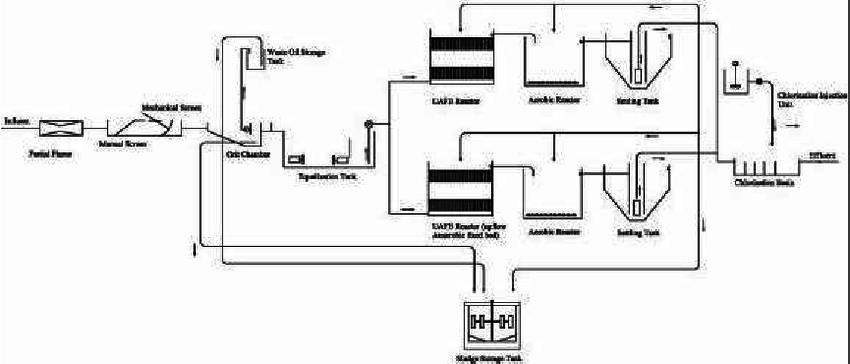 Schematic diagram of Amol's wastewater treatment plant