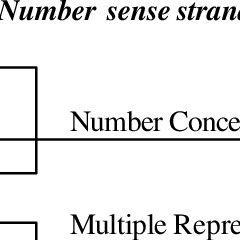 (PDF) ASSESSMENT OF SCHOOL CHILDRENS' NUMBER SENSE