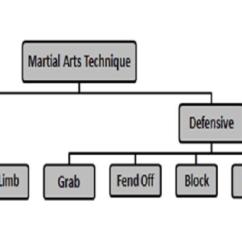 Martial Arts Diagram Nissan Navara D40 Ignition Wiring General Composition Download Scientific