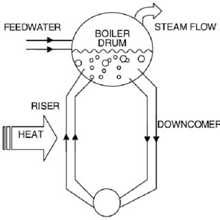 (PDF) Drum-boiler control system employing shrink and