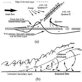 Sketch of a condenser microphone (a), electric scheme of