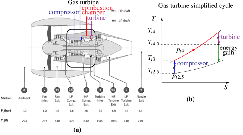 1 Modern turbofan design and specifications (a). Gas