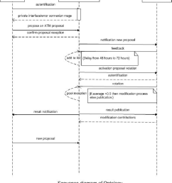 sequence diagram for management of a new proposal in the atm ontology [ 850 x 993 Pixel ]