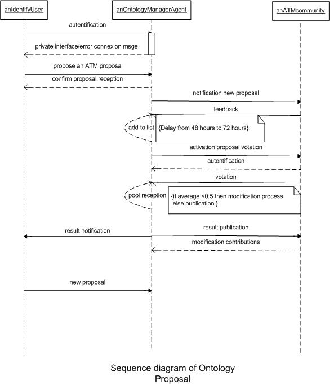 hight resolution of sequence diagram for management of a new proposal in the atm ontology