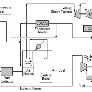 (PDF) parallel feed water heating repowering of a 200 MW