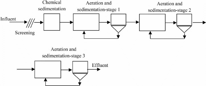 wastewater treatment plant flow diagram 3 port motorised valve wiring of the industrial canning factory
