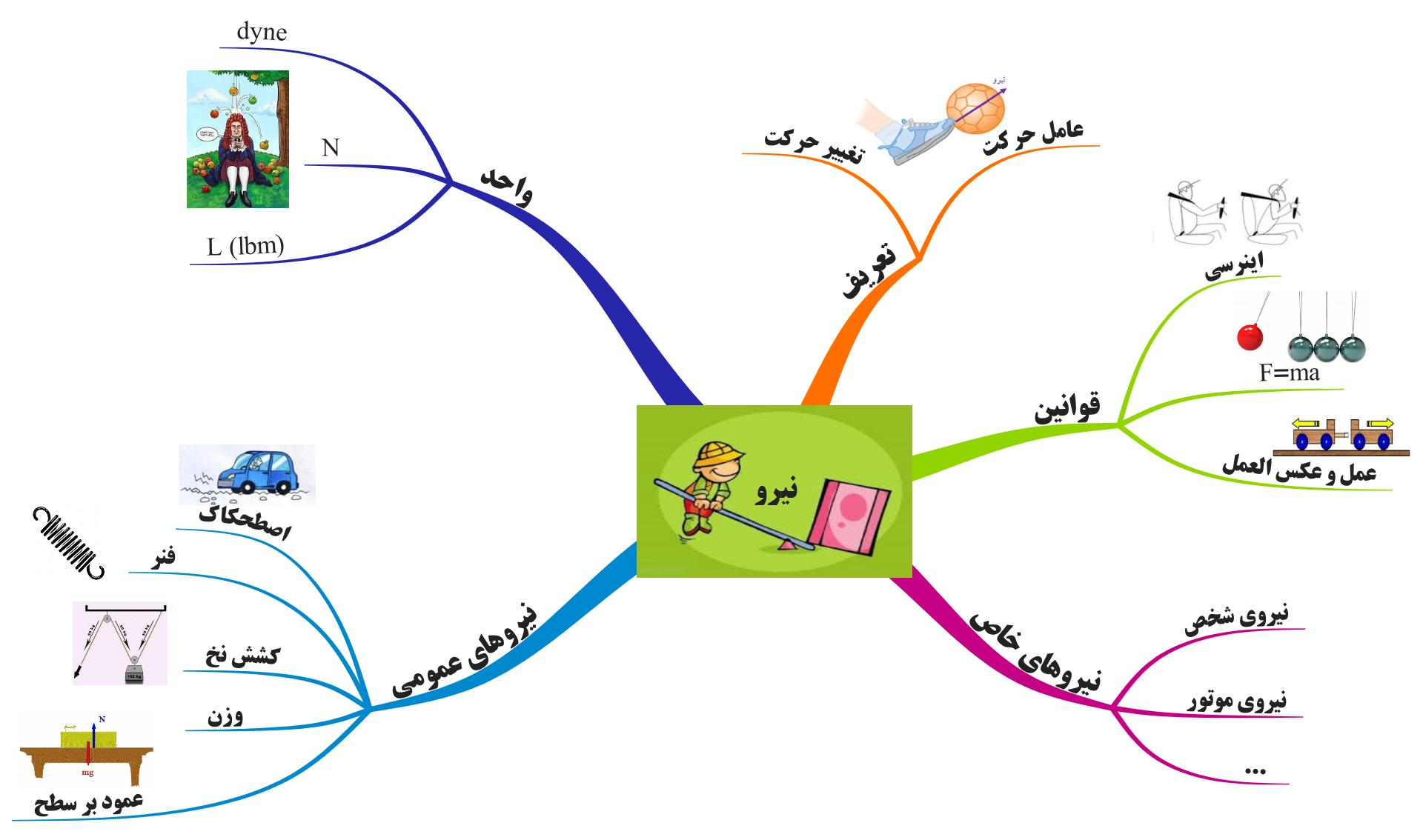 33 Questions With Answers In Mind Mapping
