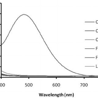 Mole ratio method (a), and (b) Job's method for