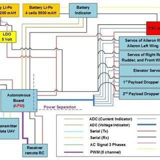 Autonomous Uav System Development For Payload