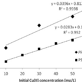 Figure 2: Langmuir Linearization 1 plot of Hanes-Woolf