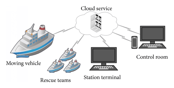 Overall architecture of Intelligent Water Transportation