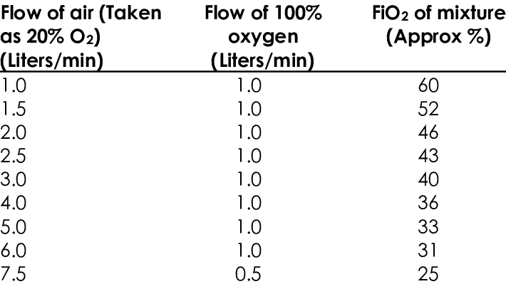 FiO2 obtained by adjusting flow of air and 100% oxygen