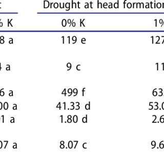 Osmotic potential effects on (A) maximum seed germination