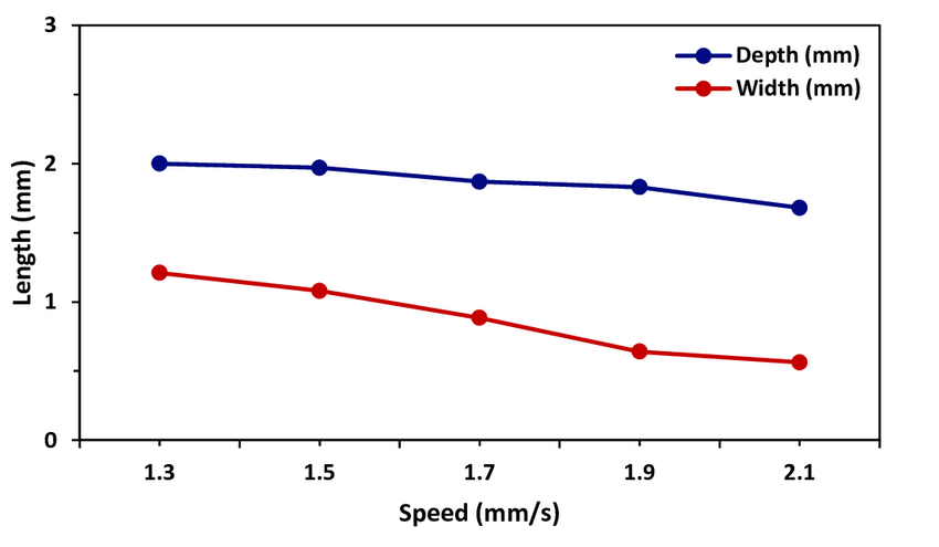 Effect of welding speed on bead width and depth of